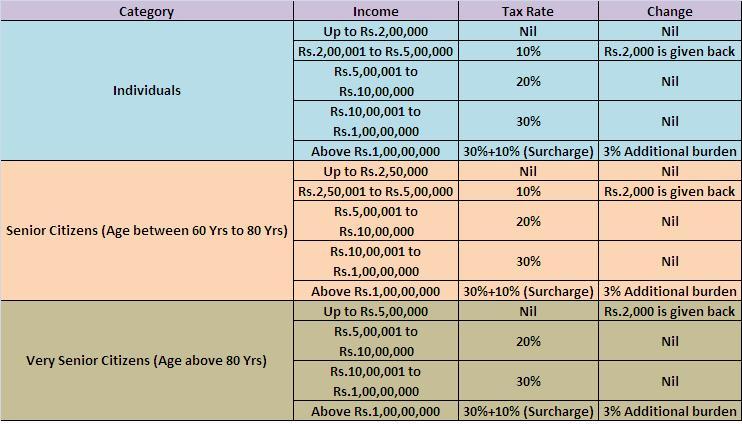 Tax Slabs-2013-14