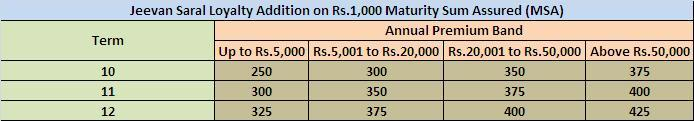 Jeevan Saral LA Rate for 2013-14