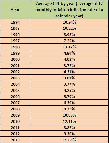 Average CPI by Year for India